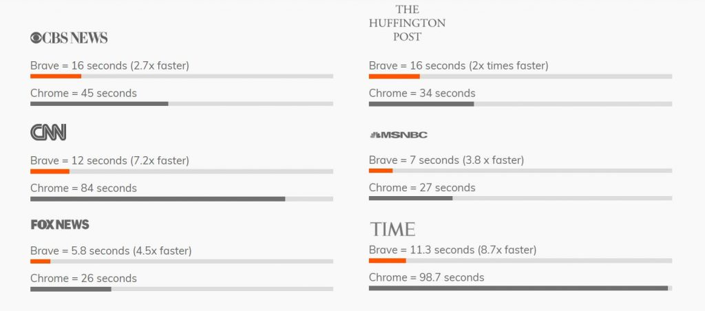brave browser is faster than chrome