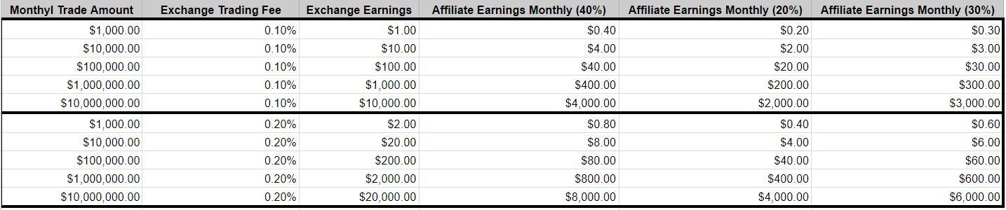 bitcoin exchange affiliate earnings