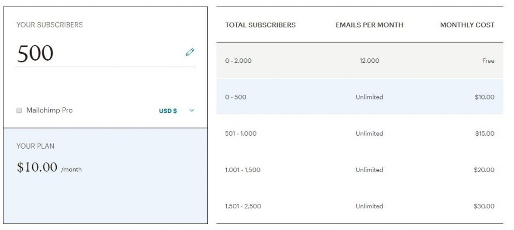 mailchimp email costs estimate table