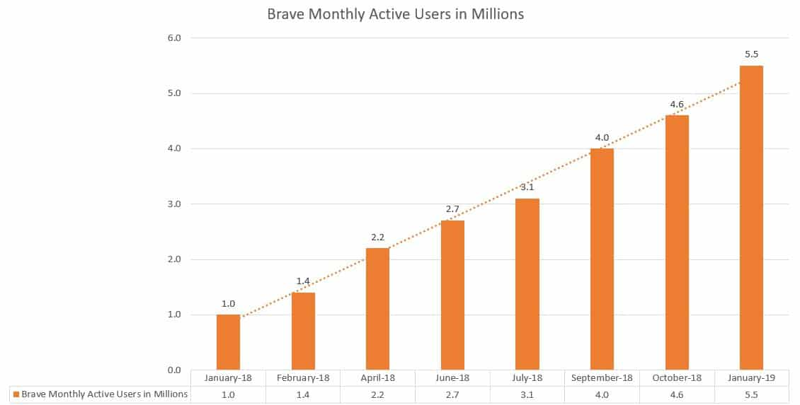 brave-user-growth-2019