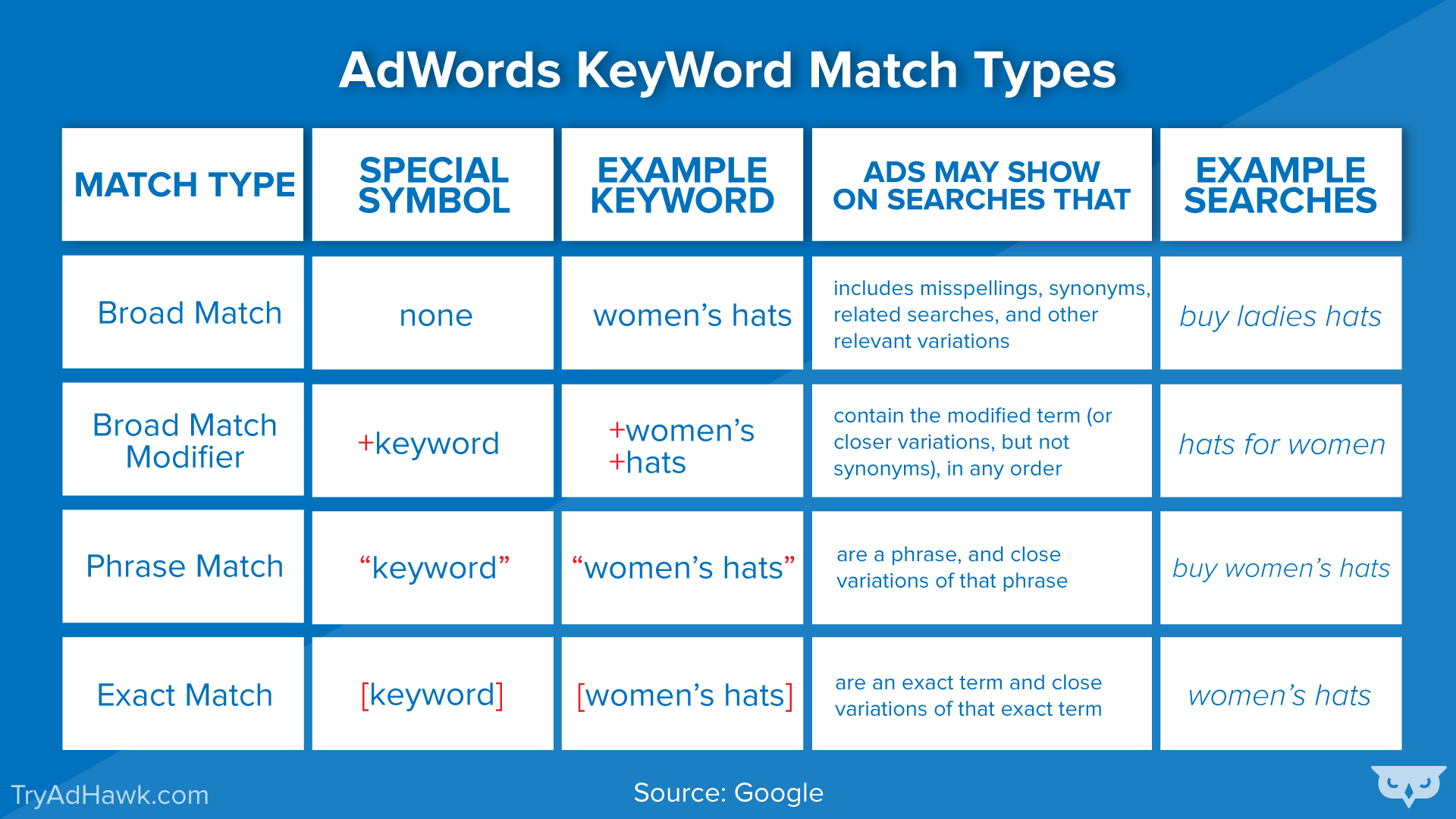 AdWords-keyword-Match-Types